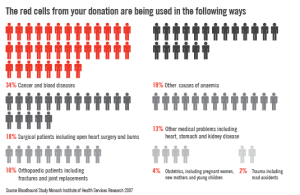 How donated blood is used_web